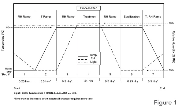 Image of Figure 1 about M-DISC™ Data Layer Stability
